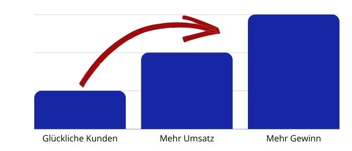 100 Prozent Kundenfokus Diagramm Erfolg