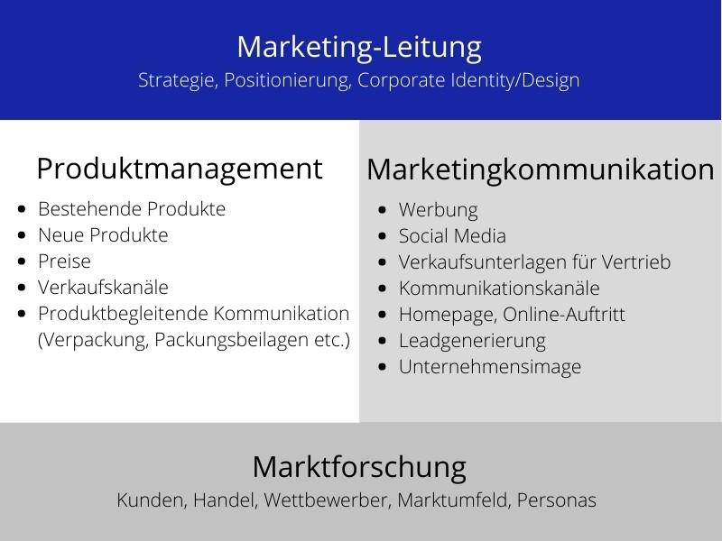 Strategisches Produktmanagement Marketingabteilung