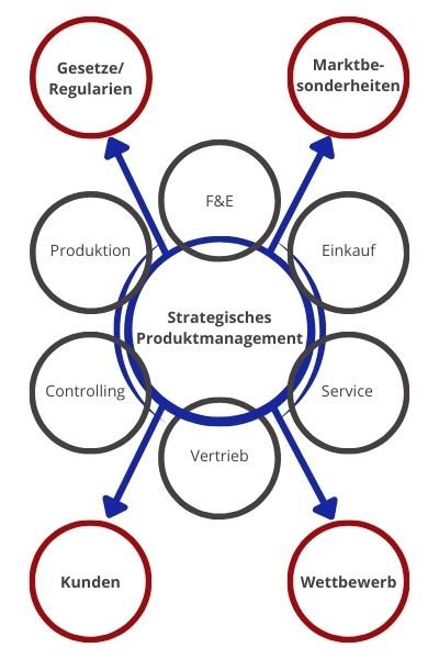Strategisches Produktmanagement Schnittstellen