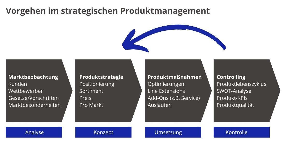 Strategisches Produktmanagement Vorgehen