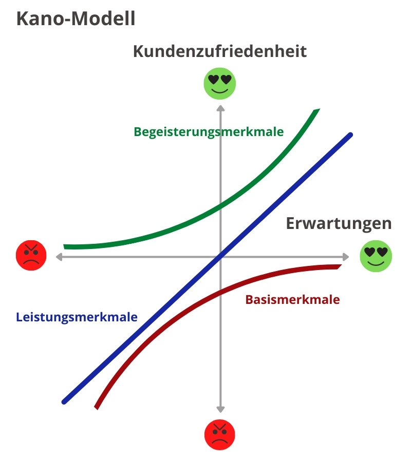 Arten der Kundenbindung Kano Modell