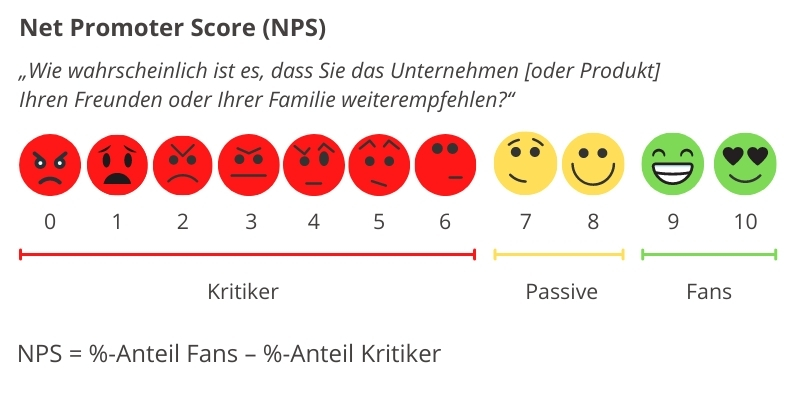 Arten der Kundenbindung NPS