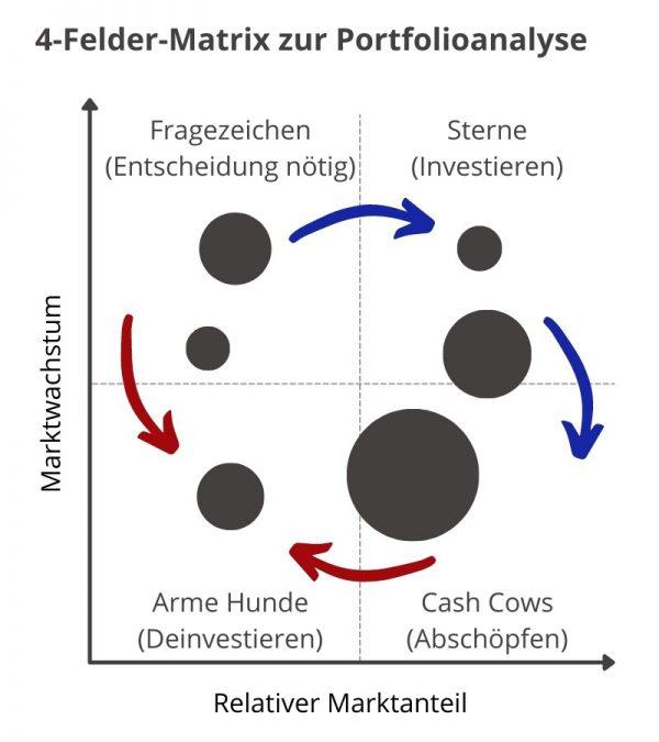 Strategisches Produktmanagement 4-Felder-Matrix
